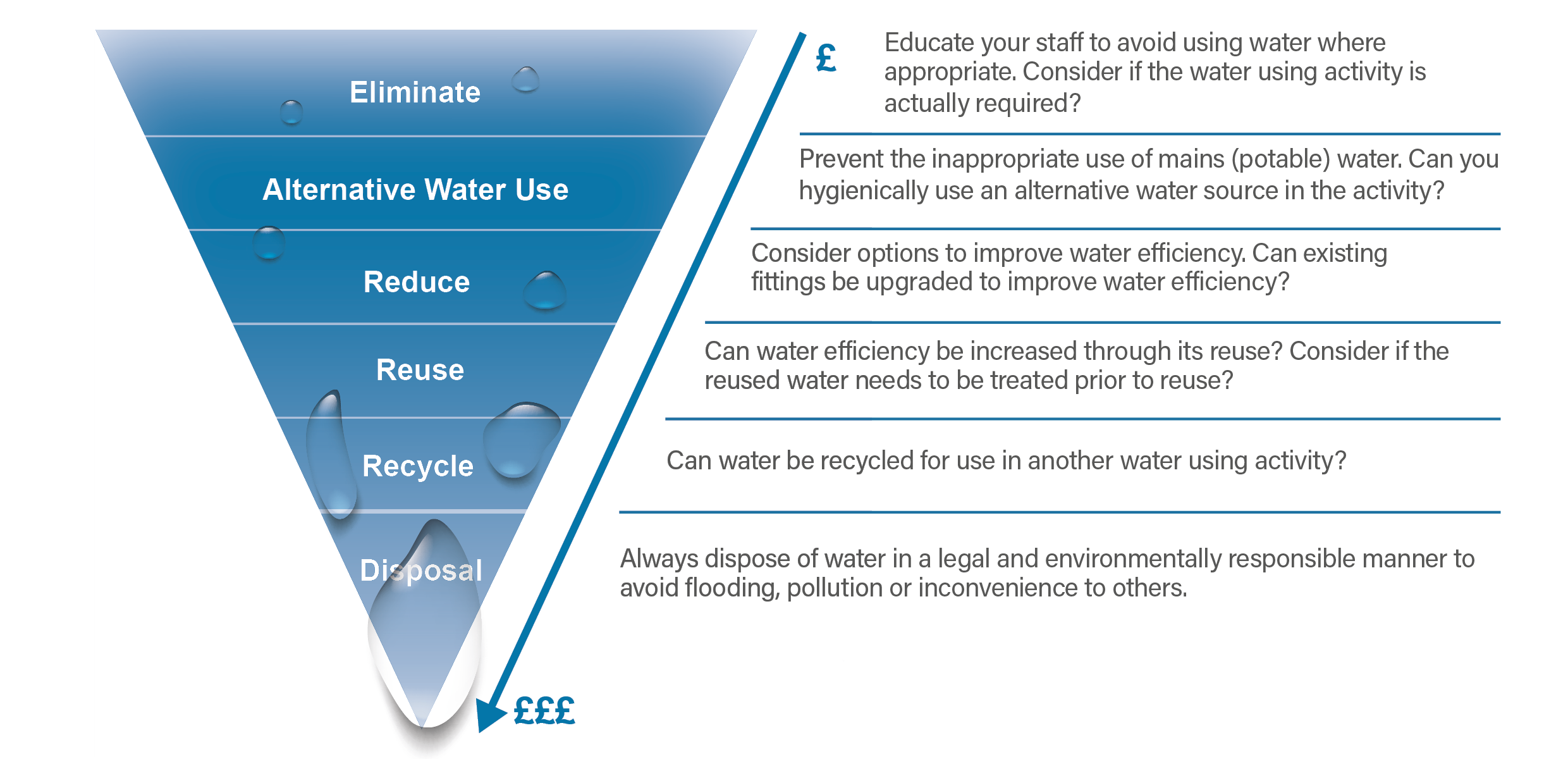 The water management hierarchy